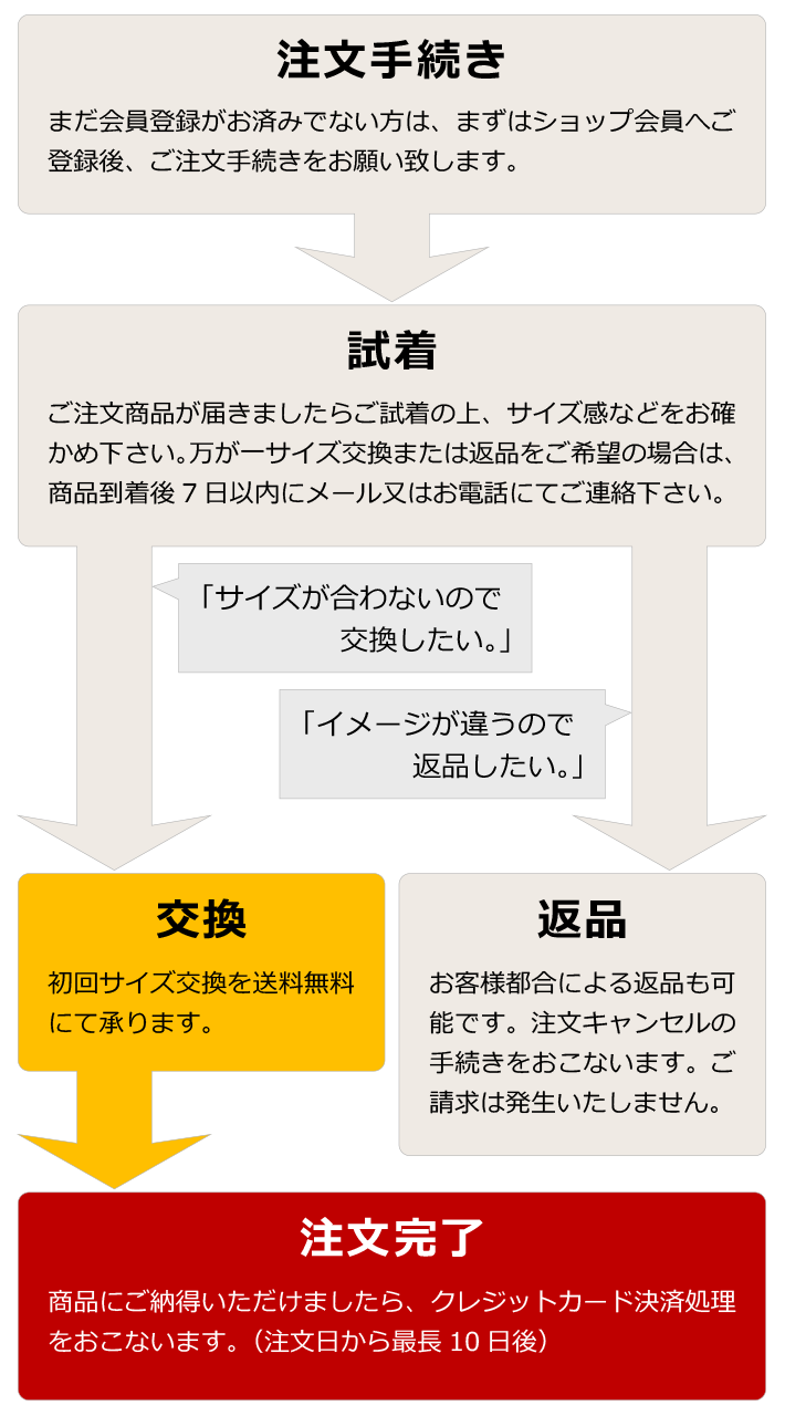 shichakugo_table_pc1